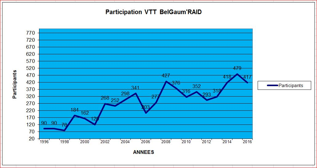 Stat participation belgaumraid